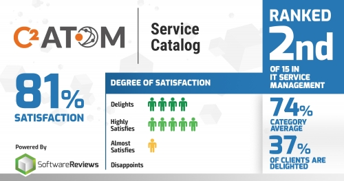 C2 ATOM was ranked 2nd in the Service Catalog category