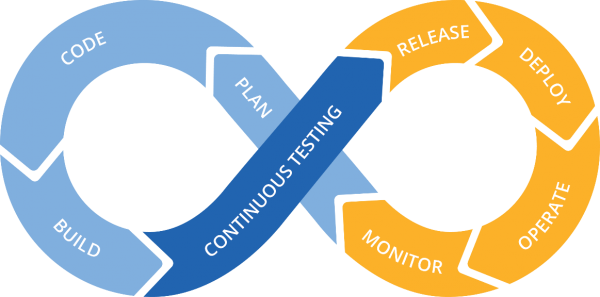 DevOps Cycle - Source: Keywordsuggest.com