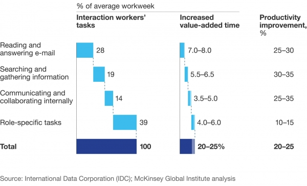 Mckinsey report on collaboration and productivity