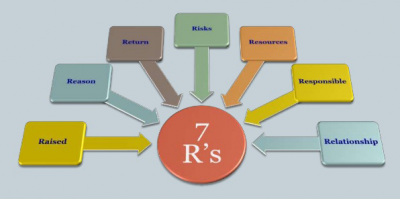 The 7R of Change Management